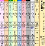 第33S・02月1週 東京新聞杯