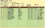 第19S:04月1週 ダービー卿チャレンジトロフィー 成績