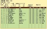 第18S:10月1週 札幌2歳S 成績