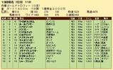 第28S:12月5週 兵庫GT 成績