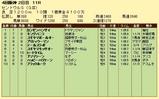 第17S:09月3週 セントウルS 成績