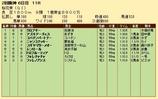 第21S:04月2週 桜花賞 成績