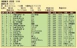 第26S:05月4週 優駿牝馬 成績