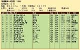 第24S:06月5週 宝塚記念 成績