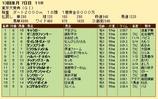 第27S:12月5週 東京大賞典 成績