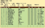 第32S:06月1週 東京優駿 成績