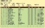 第10S:09月3週 セントウルS 成績