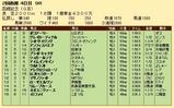 第23S:07月4週 函館記念 成績