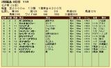 第29S:07月2週 七夕賞 成績