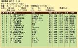 第18S:08月2週 サマーチャンピオン 成績