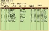 第20S:04月4週 フローラS 成績