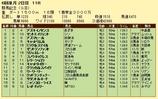 第17S:05月4週 群馬記念 成績