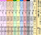 第35S:11月4週 東京スポーツ杯2歳S