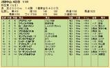 第25S:03月2週 弥生賞 成績
