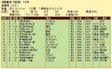 第19S:05月1週 青葉賞 成績