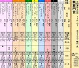 第24S:10月1週 凱旋門賞