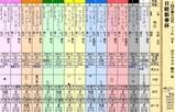 第36S:01月3週 日経新春杯
