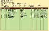 第30S:09月4週 セントライト記念 成績