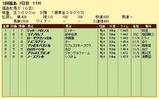 第17S:04月4週 福島牝馬S 成績