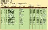 第31S:07月1週 ラジオNIKKEI賞 成績