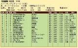 第31S:07月1週 スパーキングレディー 成績