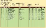 第34S:02月2週 小倉大賞典 成績