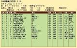 第32S:09月4週 日本テレビ盃 成績