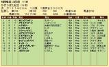 第27S:05月1週 かきつばた記念 成績