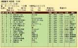 第22S:06月2週 ユニコーンS 成績
