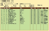 第20S:11月1週 JBCクラシック 成績