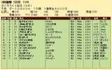 第28S:03月1週 ダイオライト記念 成績