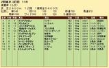 第20S:05月1週 青葉賞 成績