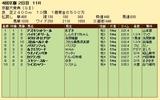 第30S:10月2週 京都大賞典 成績