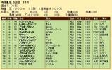 第32S:10月4週 富士S 成績