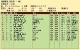 第28S:02月2週 佐賀記念 成績