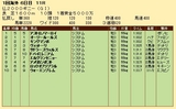 第25S:05月2週 仏2000ギニー 成績