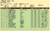 第28S:12月5週 東京大賞典 成績