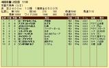 第33S:10月2週 京都大賞典 成績