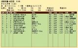 第20S:02月3週 きさらぎ賞 成績