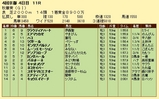 第18S:10月3週 秋華賞 成績