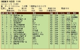 第25S:06月2週 ユニコーンS 成績