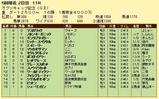 第18S:04月4週 オグリキャップ記念 成績