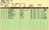 第27S:02月1週 東京新聞杯 成績