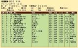 第35S:12月2週 JCD 成績