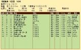 第34S:12月2週 香港マイル 成績