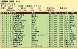 第34S:12月4週 阪神カップ 成績