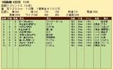 第23S:07月2週 函館スプリントS 成績