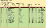 第33S:04月4週 フローラS 成績