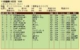 第20S:11月1週 JBCスプリント 成績