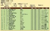 第34S:05月4週 優駿牝馬 成績